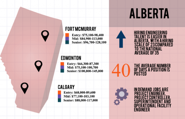Alberta 2016 Salary Report - Randstad