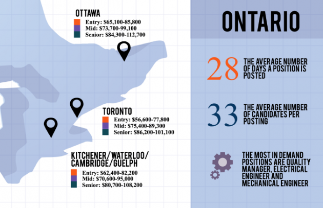 Ontario 2016 Salary Report - Randstad