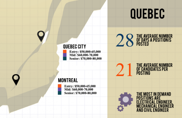 Quebec 2016 Salary Report - Randstad