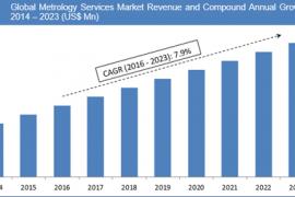 metrology-services-market
