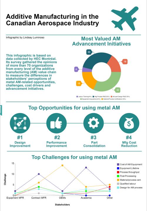 Aerospace AM infographic