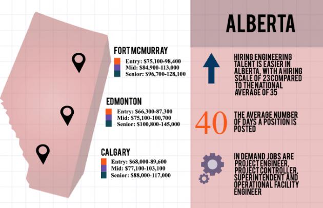 Alberta 2016 Salary Report - Randstad