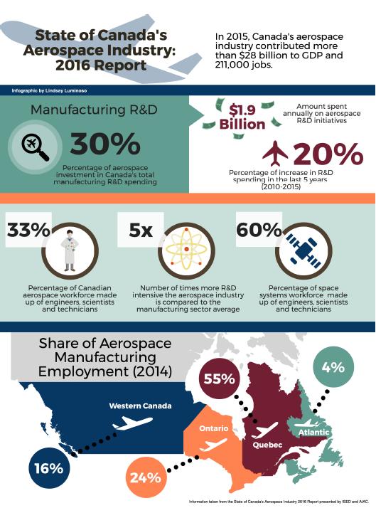 AIAC Aerospace Industry