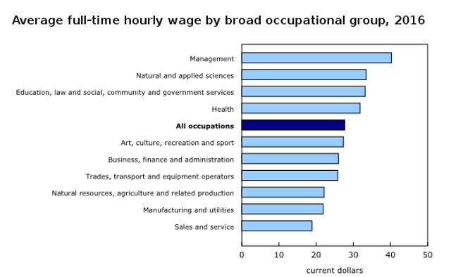 Engineering Among Highest Paid Occupations In Canada