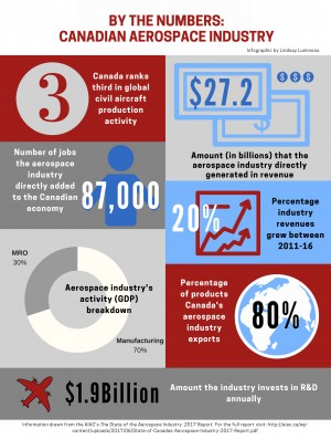 Canadian aerospace industry 2017