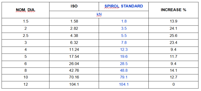 Spirol-slotted-pin-table